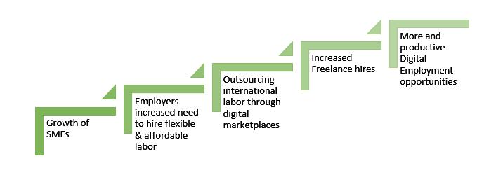 digital_technology_enabling_employment_opportunties