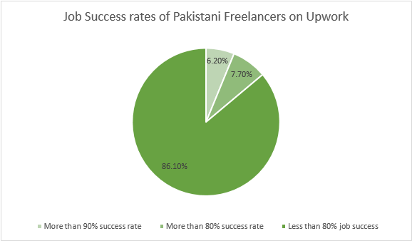 freelancing_in_pakistan