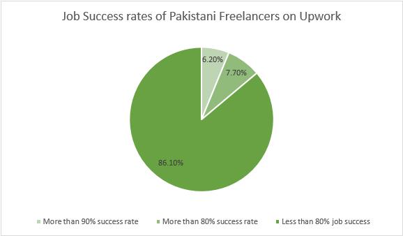freelancing_in_pakistan